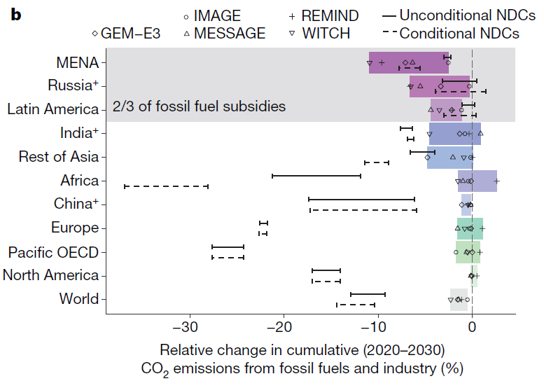 New article in Nature on fossil fuel subsidies – The WITCH model